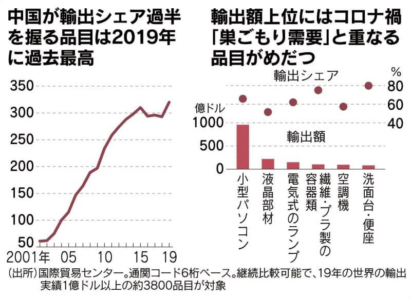 (チャートは語る)中国輸出シェア 再び増勢