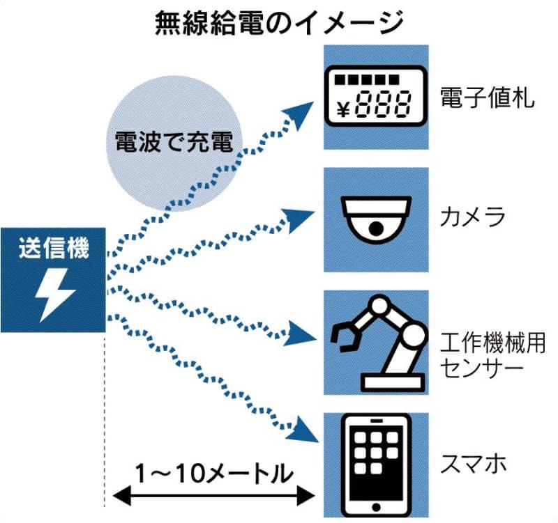 無線給電 日本で実用化へ