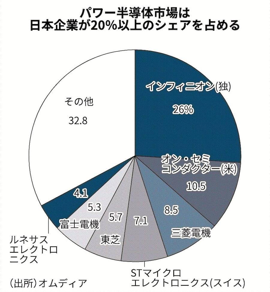 株価 富士 電機