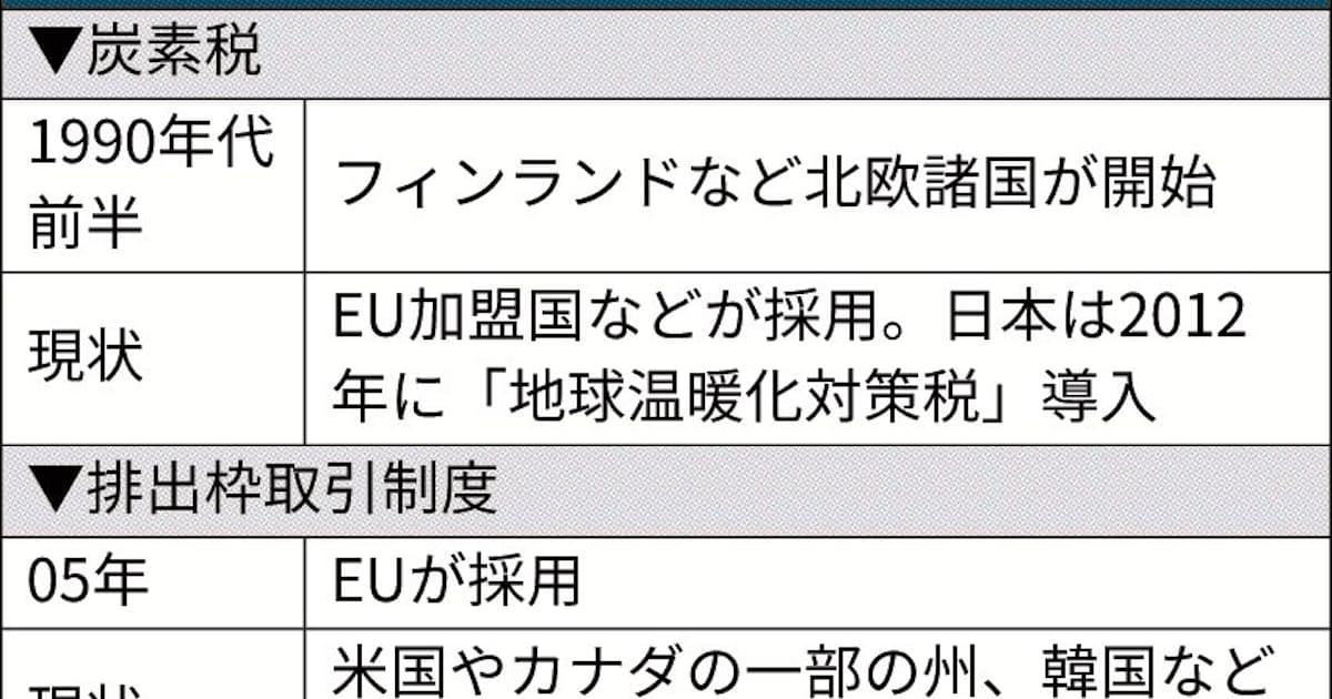 カーボンプライシング 炭素税など、米欧が先行: 日本経済新聞