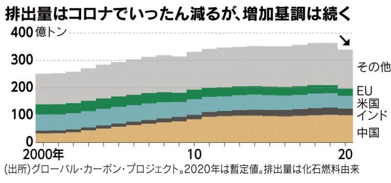 (チャートは語る)経済再生、脱炭素の試練