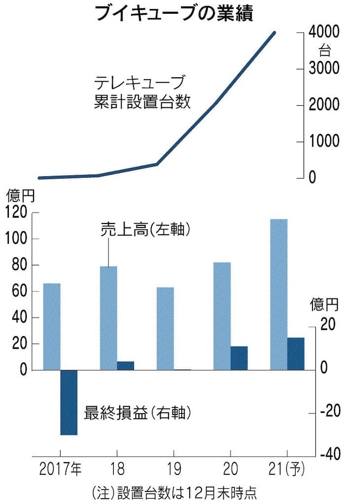 電子 株価 掲示板 サン