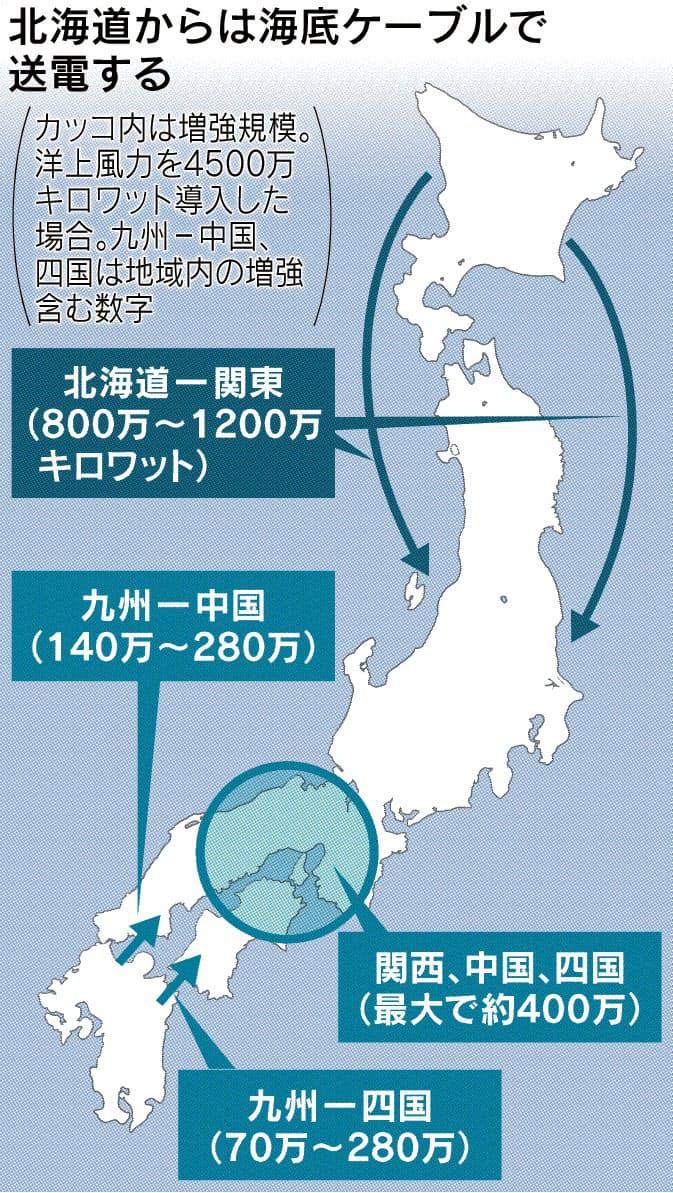 地域間送電網、容量2倍 洋上風力の融通円滑に