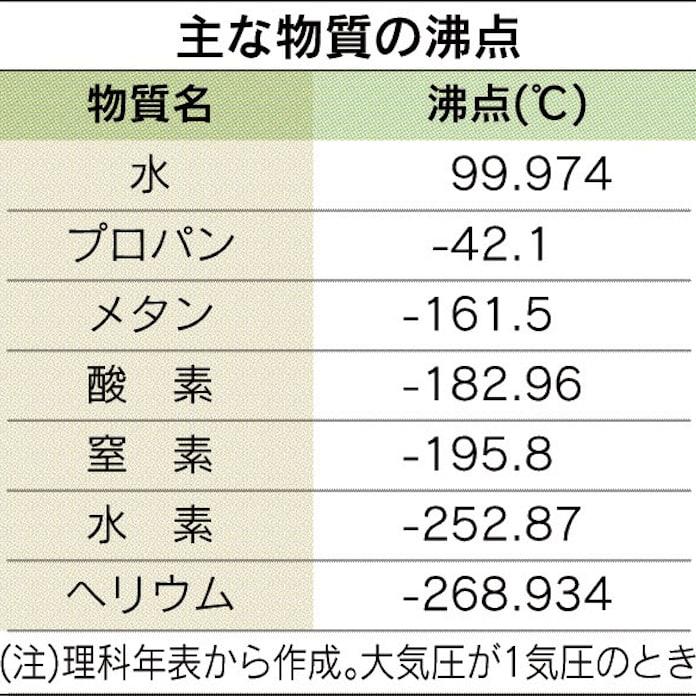 沸点」正確には99.974度: 日本経済新聞