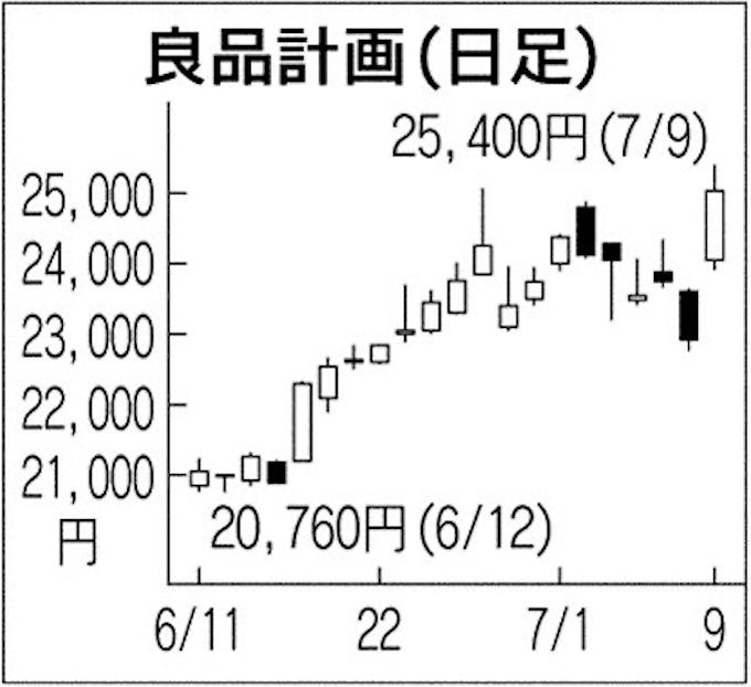 良品計画株価