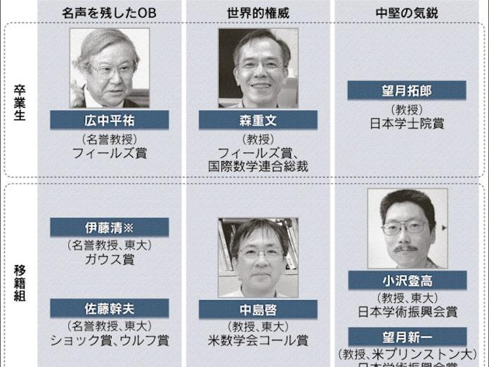 つなぐ アカデミック人脈: 日本経済新聞