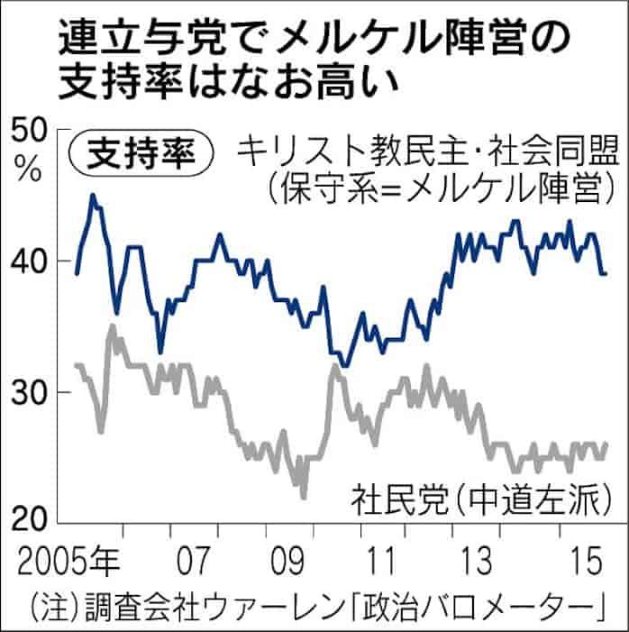 メルケル首相10年 揺れるドイツ(上): 日本経済新聞