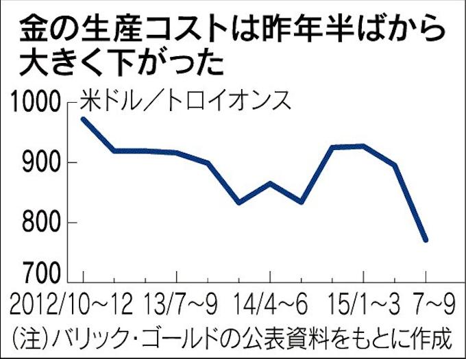 バリック・ゴールド 株価