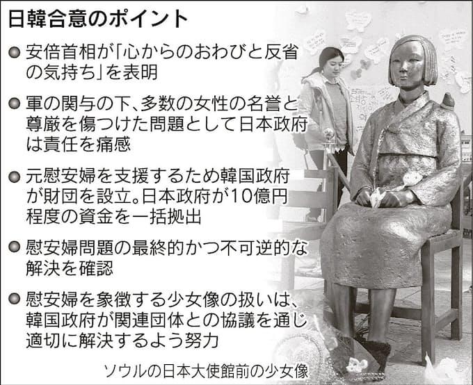 従軍慰安婦問題: 日本経済新聞