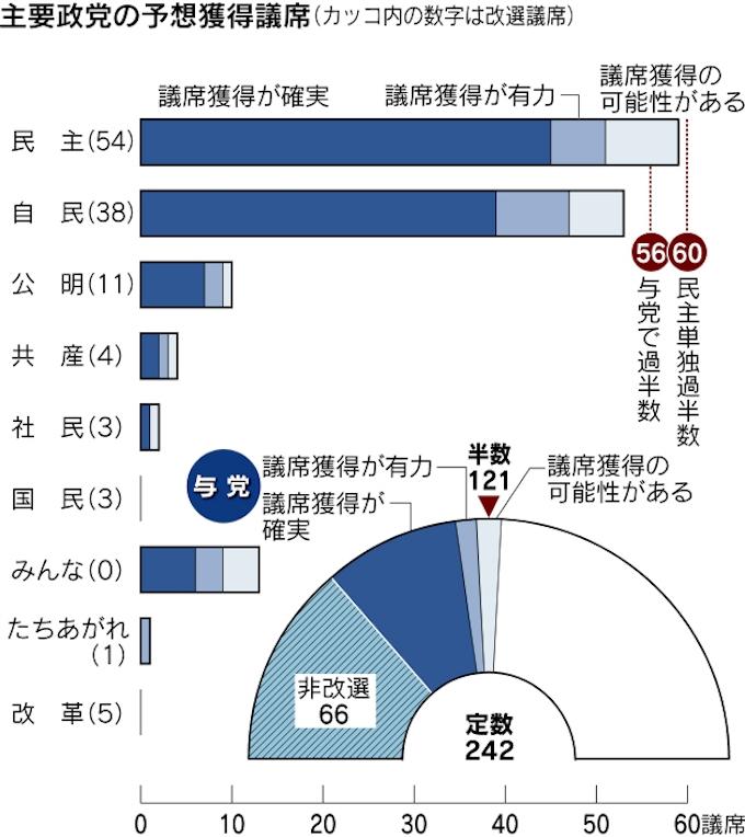 民主苦戦 50議席前後、与党過半数届かず 参院選情勢: 日本経済新聞