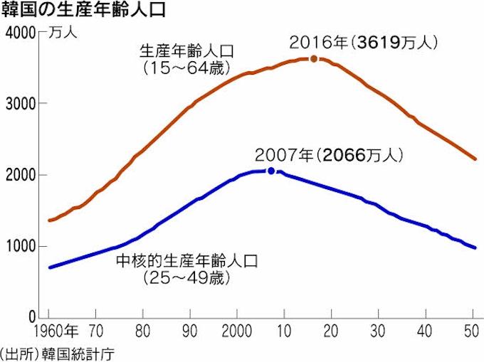 Com 韓国 経済
