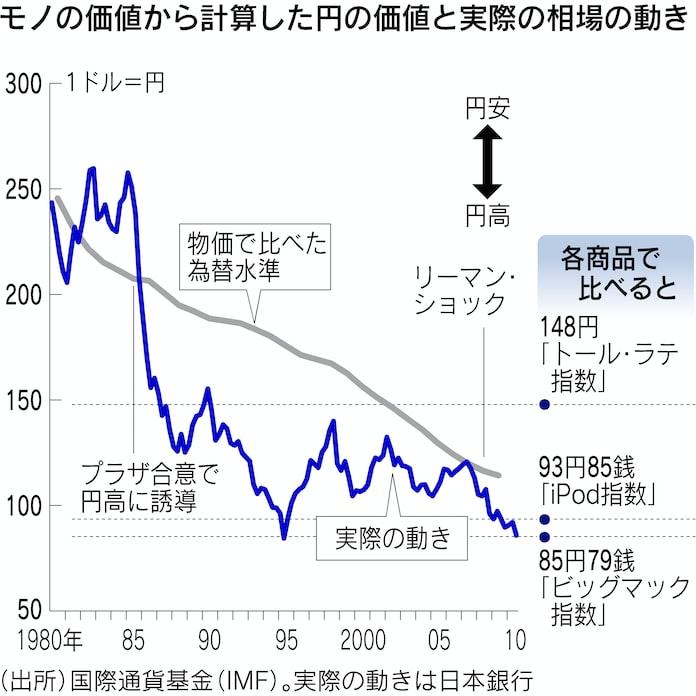 一 千 ドル 日本 円