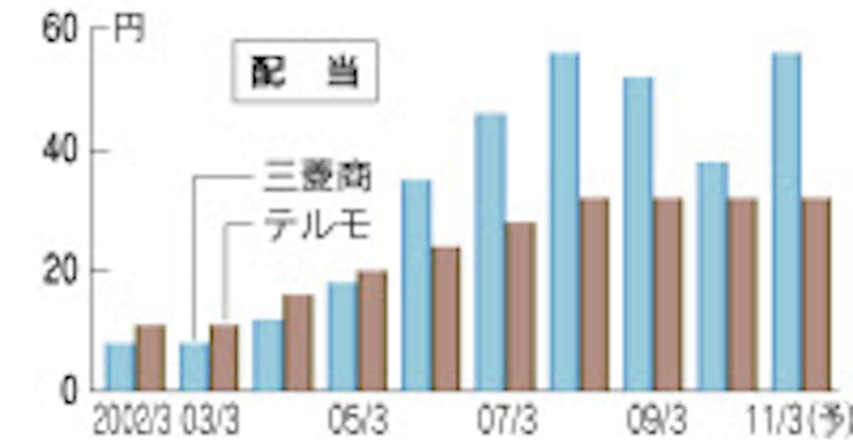 株価 テルモ