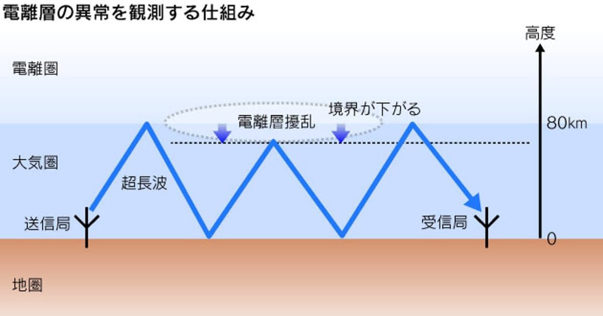 地震 予知 と かな