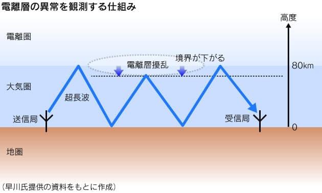 予言 前兆 コム ドット 地震 大