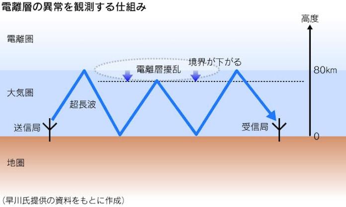 前兆 ツイッター 地震 地震体感ツイート(@7fantasia7)