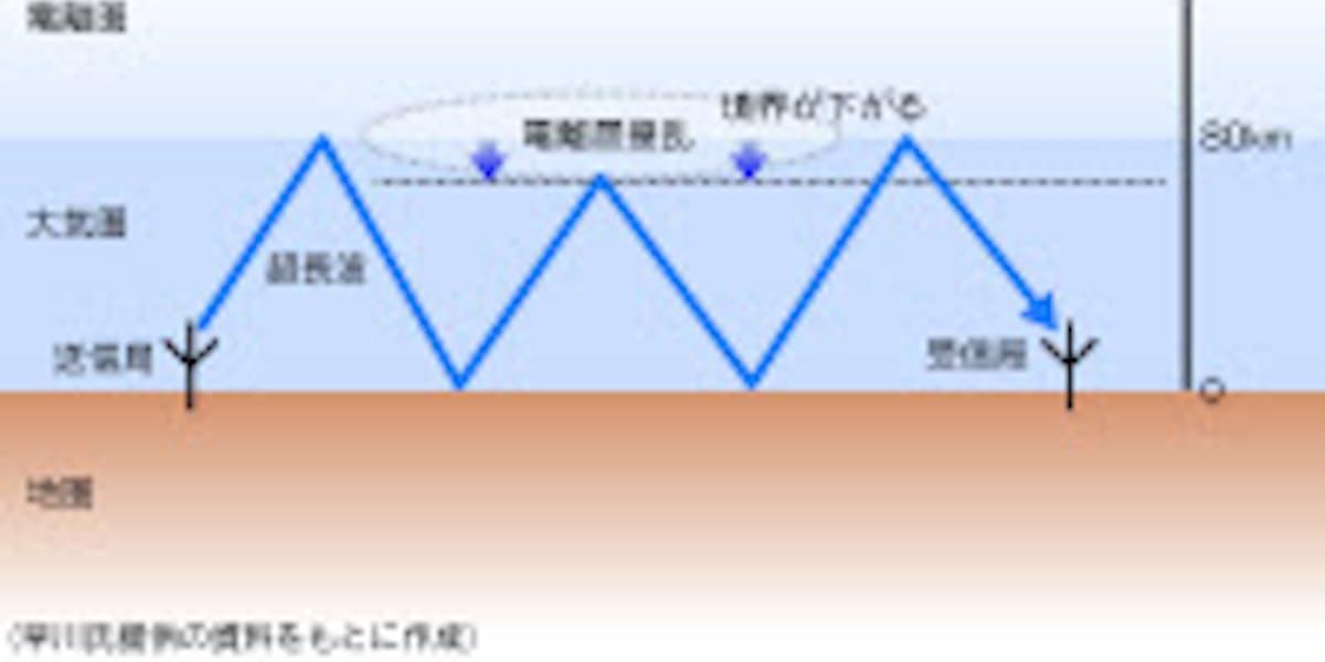 ドット コム 地震 大