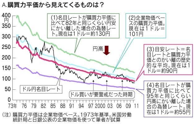 レート ドル 為替 1