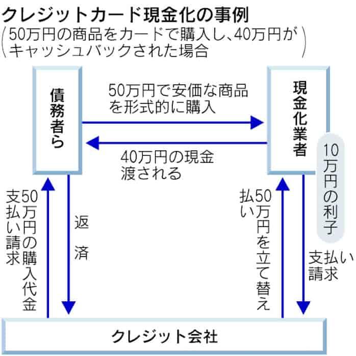 香川県 クレジットカード現金化