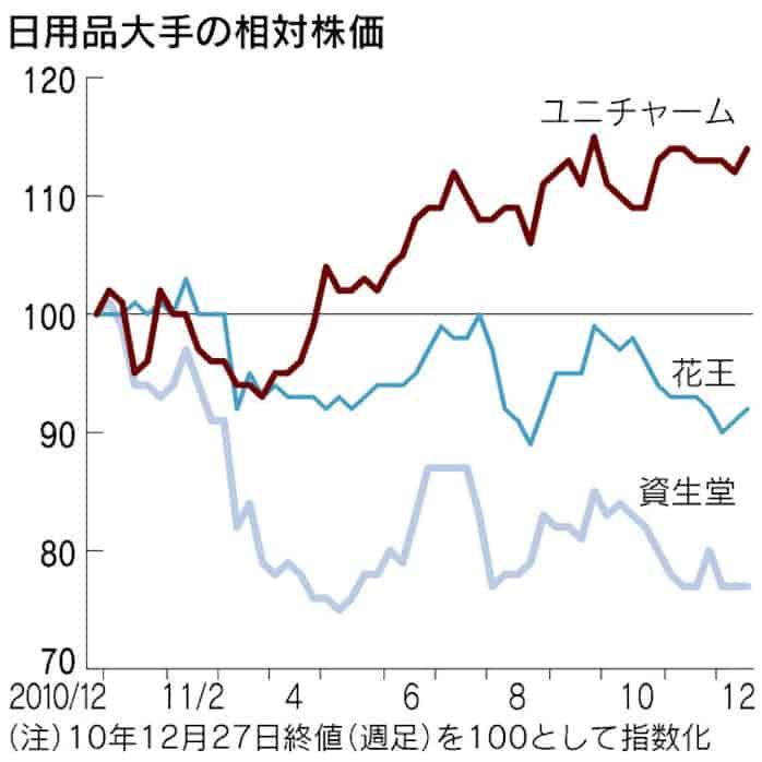 ユニ チャーム 株価