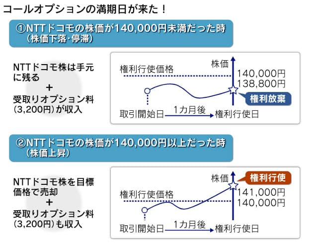 ドコモ 株価