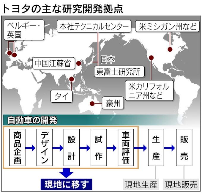 トヨタ、世界で開発を完全現地化 まず米で新型車: 日本経済新聞