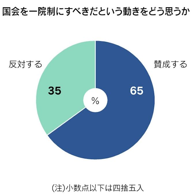 一院制に賛成」3分の2占める: 日本経済新聞