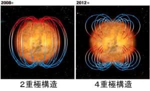 太陽の磁気構造が変化。これまでは太陽の南極(N極)から出た磁力線が北極(S極)に入る2重極の構造。これが南北ともN極で赤道付近がS極となる4重極構造に変わりつつある=国立天文台提供