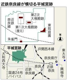 近鉄奈良線が横切る平城宮跡