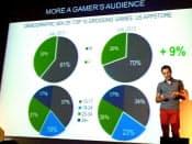 ゲームで遊ぶユーザーの男女比と年齢層の変化を説明するミノッティ氏