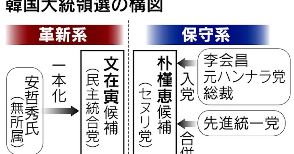 韓国大統領選25日から告示 保守も結集急ぐ: 日本経済新聞