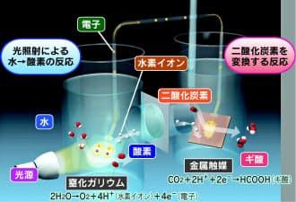 パナソニックが開発した人工光合成の仕組み
