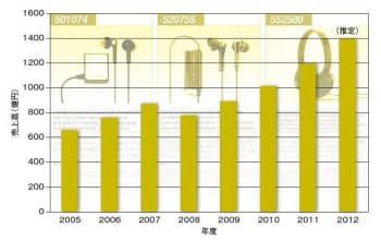 フォスター電機の売上高。スマートフォンの需要拡大などによってイヤホンやヘッドホンの需要も増えており、迅速な工場展開でこれに対応した