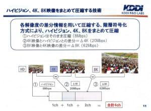KDDIが開発した独自の圧縮方式では2K、4K、8Kと3種類の解像度の映像情報を内部に持てる。この場合、4Kと8Kは全ての映像情報を持つのではなく、低い解像度との差分情報のみに絞り、それぞれの映像情報を持つ場合に比べデータ量を大幅に減らせる(KDDIの発表資料から)