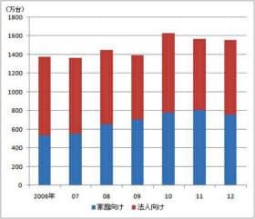 パソコン国内出荷台数の推移(IDCジャパン調べ)