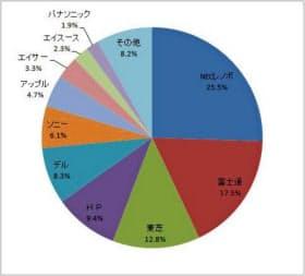 2012年のパソコン国内出荷台数のメーカー別シェア(IDCジャパン調べ)