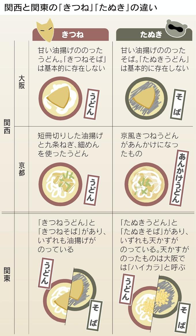 たぬきうどん 関西と関東