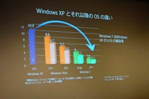 ウィンドウズXPがコンピューターウイルスなどに感染する確率はウィンドウズ7に比べて10倍と大きい