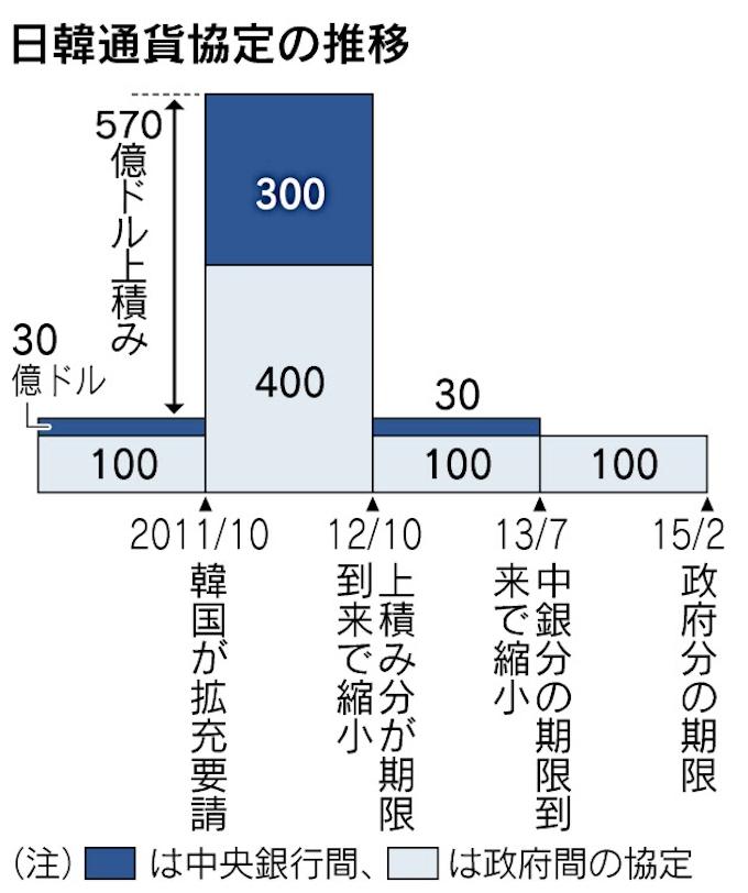 億 ウォン 日本 円 100