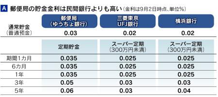 局 貯金 郵便 金利 定額 郵便局(ゆうちょ銀行)からお金を借りる方法