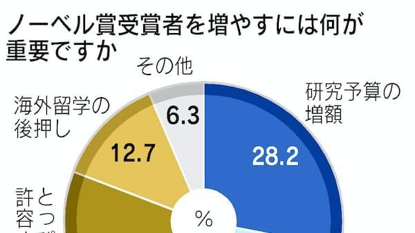 クイックVote解説 ノーベル賞増やすのは「社会風土」が33%