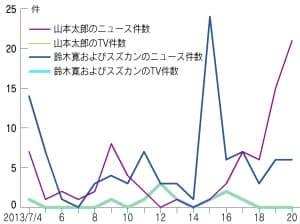 図1.山本太郎、鈴木寛両氏のテレビ、ニュースの件数比較。「クチコミ@係長」のデータから筆者が作成