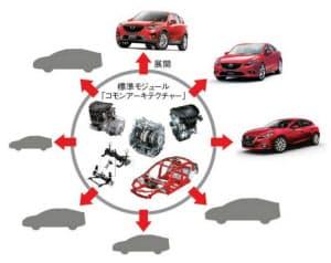 図1 マツダの一括企画。全車種への搭載を前提にした標準モジュールを開発し、それを個別車種に展開していく