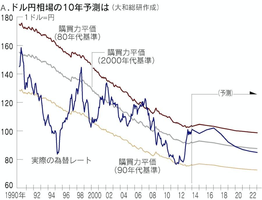 レート 1 ドル 為替