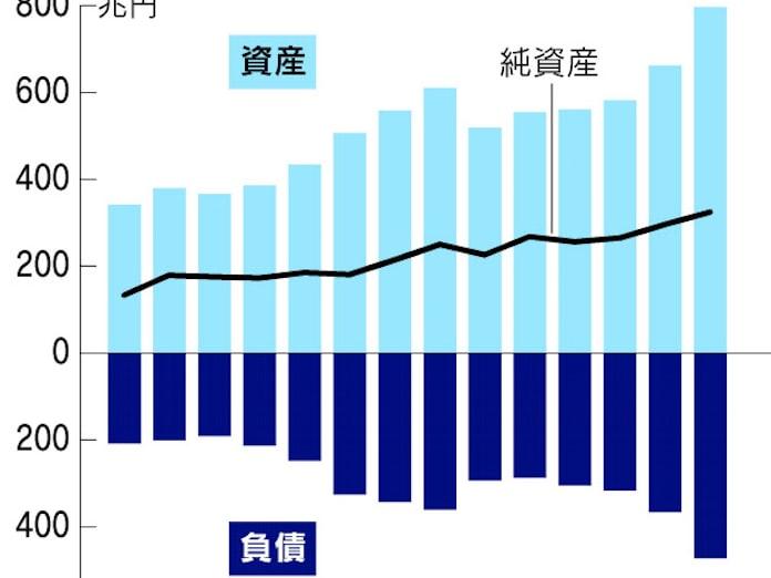 対外純資産、最高の325兆円 企業の海外展開活発化: 日本経済新聞