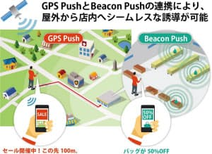 ACCESSは、ビーコンとGPSを組み合わせ、屋外から店内へ消費者を誘導するサービスを提案している