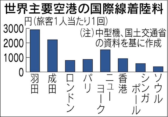 航空燃料税下げ 国交省、来年度改正を要求: 日本経済新聞