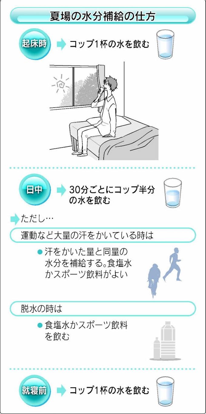 症状 軽い 熱中 症