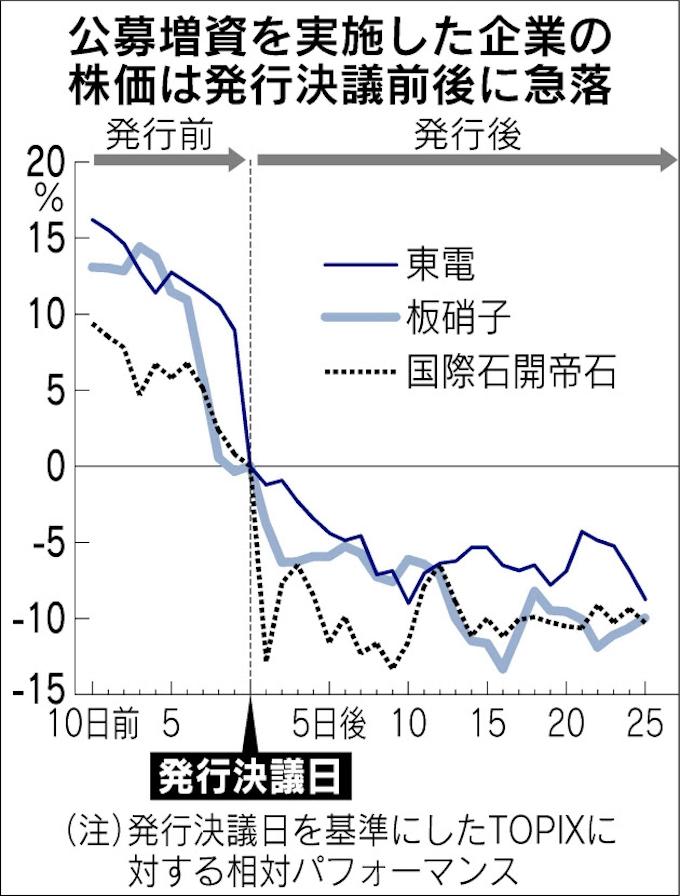 帝国 石油 株価 国際