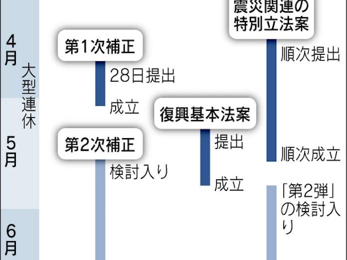 復興基本法案の提出、月内断念 連休明けに: 日本経済新聞